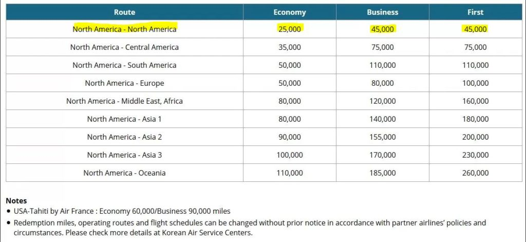 Korean Airlines North American to North American Awards Travel Chart