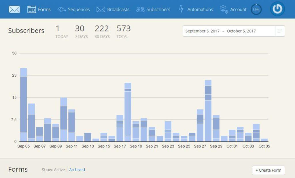 Convertkit blog e-mail subscription grow your list